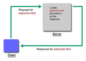 Schematische weergave van het opvragen van een gewone html pagina