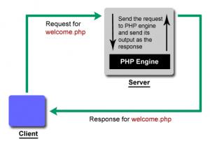 Schematische weergave van het opvragen van een PHP pagina